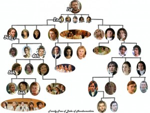 Fictional duke's family tree extending out six generations
