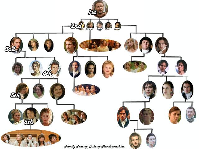 Extended Family Tree Diagram Fictional duke s family treeExtended Family Tree Diagram